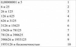 Расчёт показателя PR